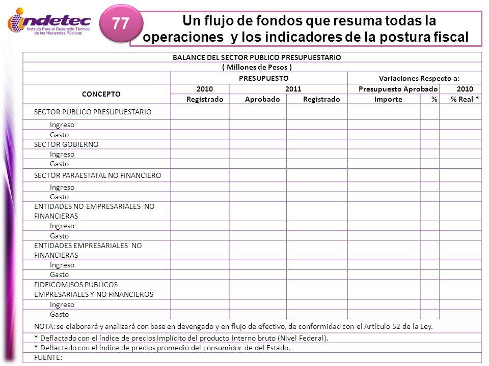 BALANCE DEL SECTOR PUBLICO PRESUPUESTARIO Variaciones Respecto a: