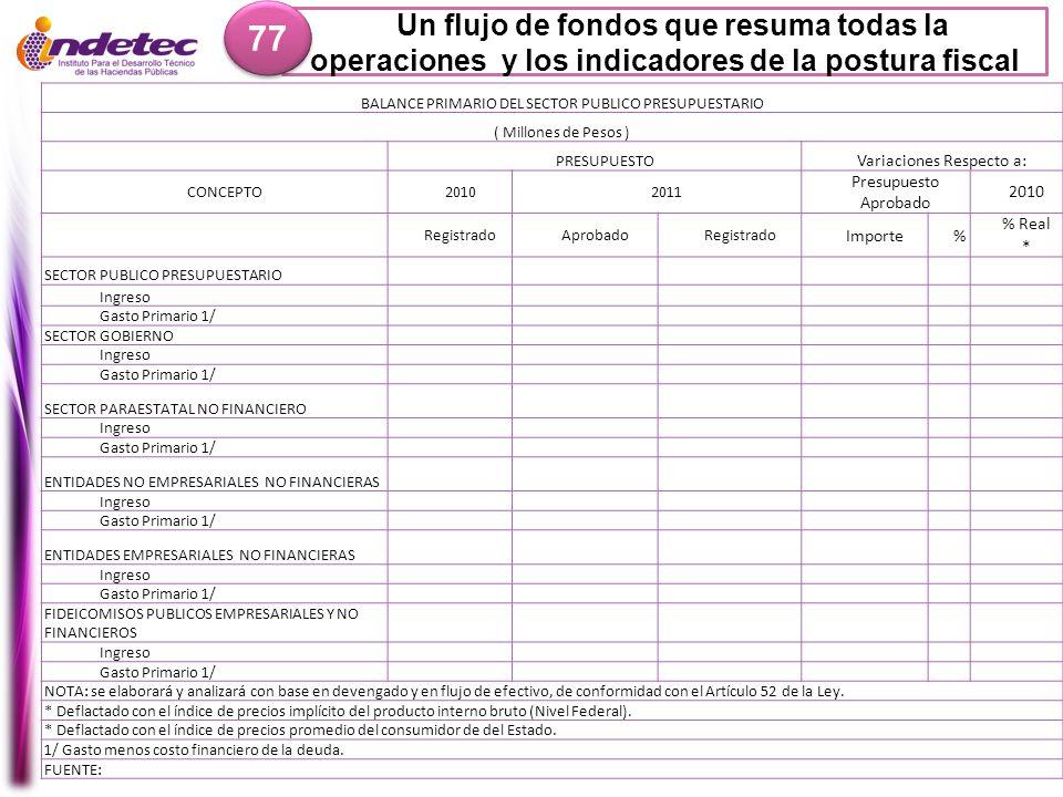 77 Un flujo de fondos que resuma todas la operaciones y los indicadores de la postura fiscal. BALANCE PRIMARIO DEL SECTOR PUBLICO PRESUPUESTARIO.