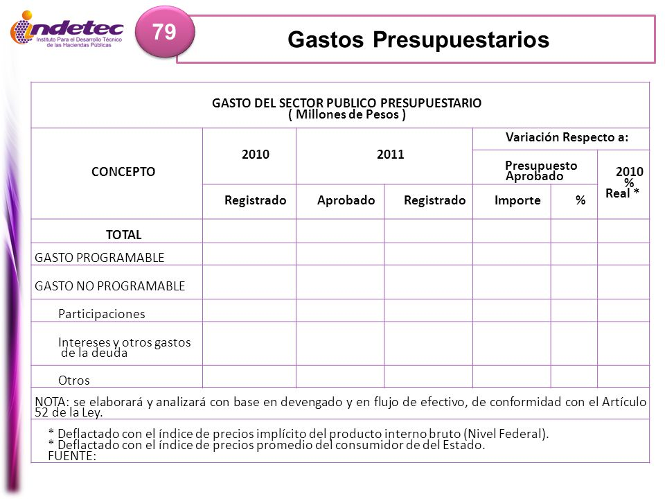 Gastos Presupuestarios GASTO DEL SECTOR PUBLICO PRESUPUESTARIO
