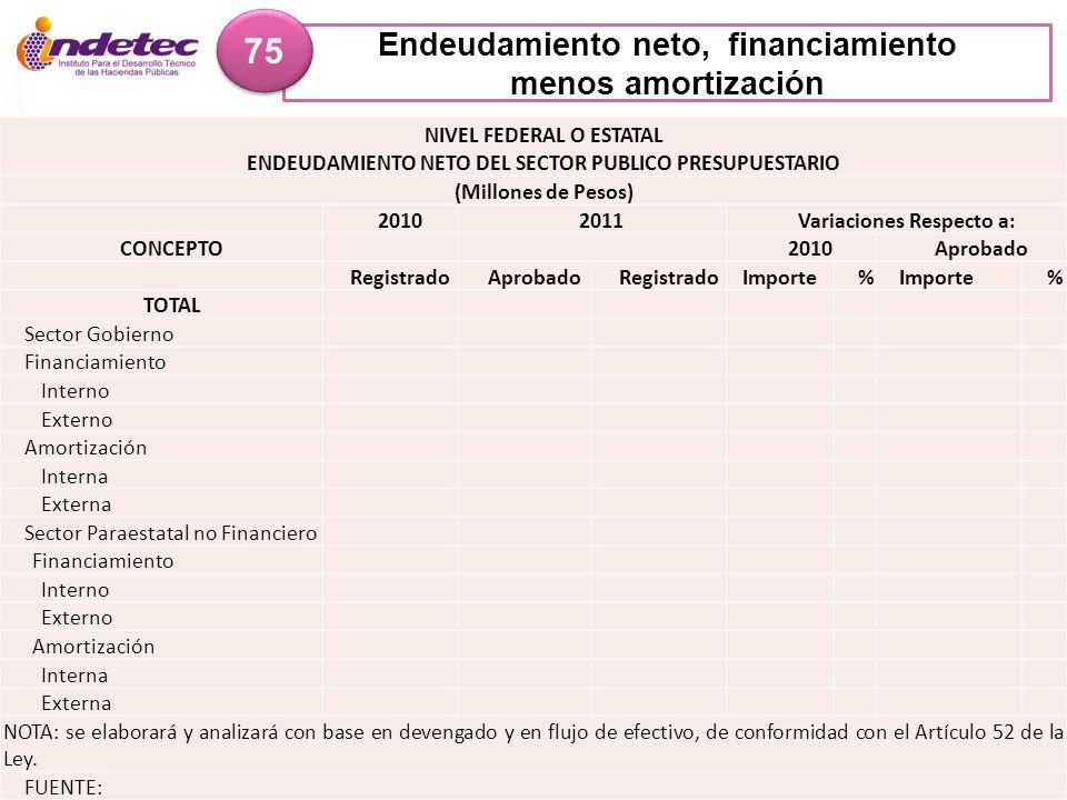 75 Endeudamiento neto, financiamiento menos amortización