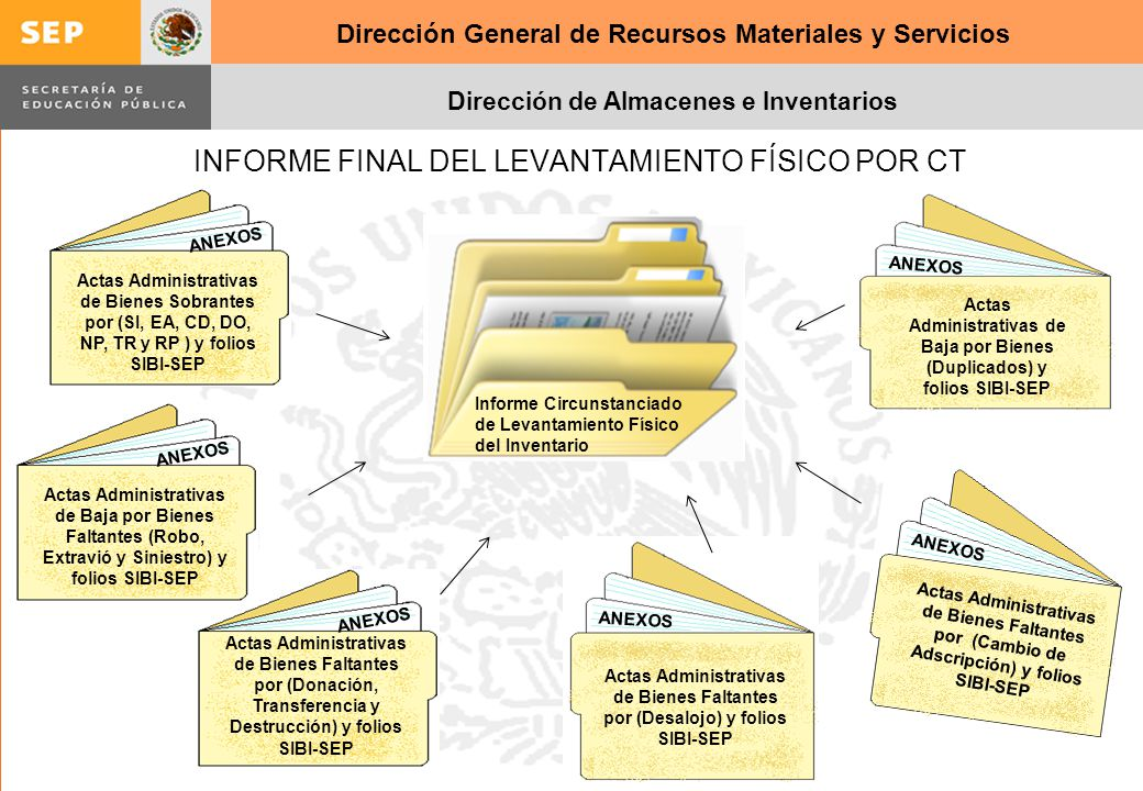 INFORME FINAL DEL LEVANTAMIENTO FÍSICO POR CT