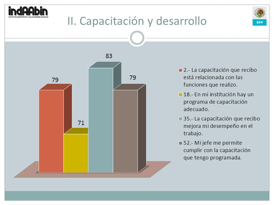 II. Capacitación y desarrollo