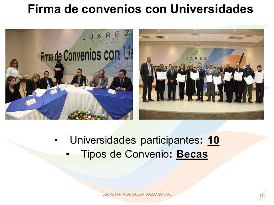Universidades participantes: 10 Tipos de Convenio: Becas