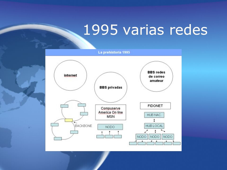 1995 varias redes