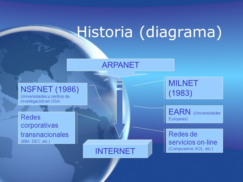 Historia (diagrama) ARPANET MILNET (1983)