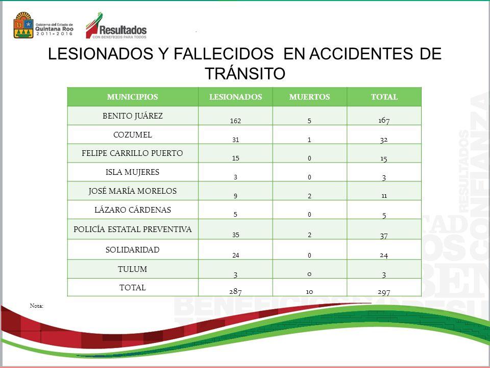 LESIONADOS Y FALLECIDOS EN ACCIDENTES DE TRÁNSITO