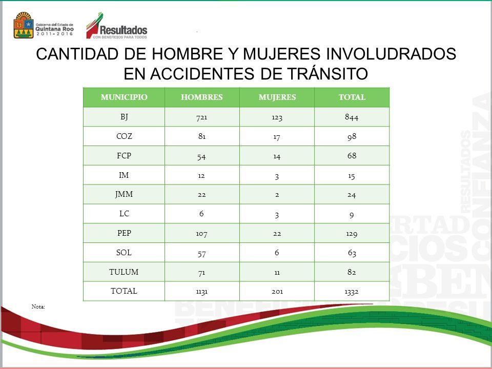 CANTIDAD DE HOMBRE Y MUJERES INVOLUDRADOS EN ACCIDENTES DE TRÁNSITO