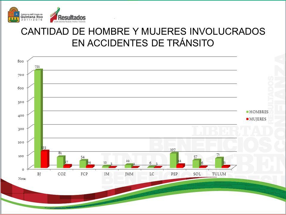 CANTIDAD DE HOMBRE Y MUJERES INVOLUCRADOS EN ACCIDENTES DE TRÁNSITO