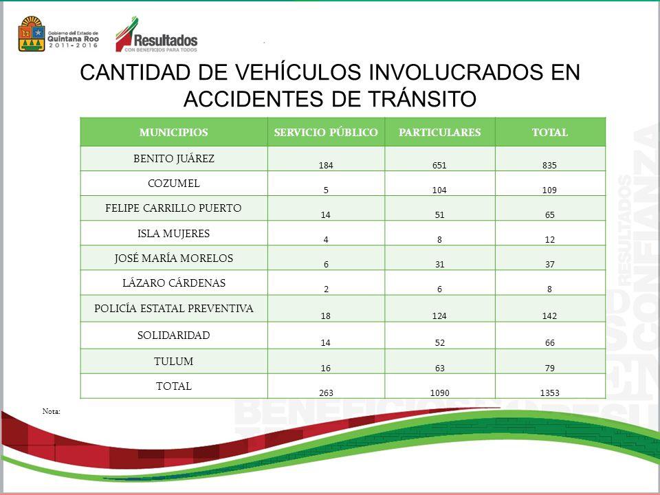 CANTIDAD DE VEHÍCULOS INVOLUCRADOS EN ACCIDENTES DE TRÁNSITO