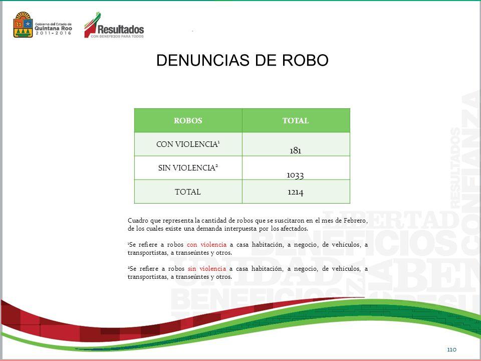 DENUNCIAS DE ROBO 181 1033 1214 ROBOS TOTAL CON VIOLENCIA1