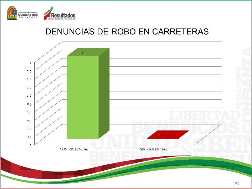 DENUNCIAS DE ROBO EN CARRETERAS
