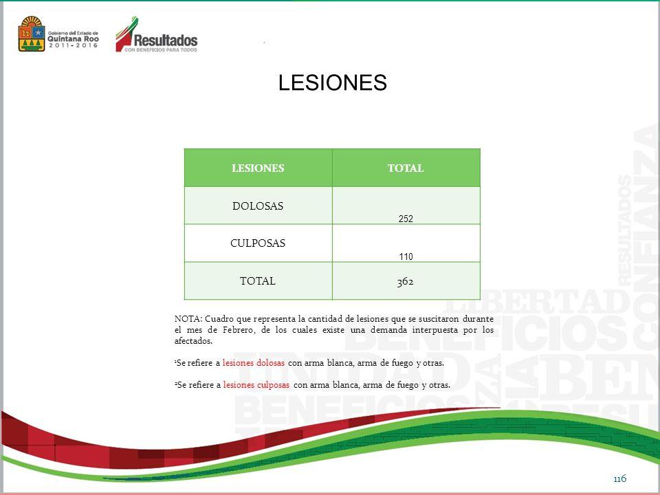 LESIONES LESIONES TOTAL DOLOSAS CULPOSAS 362 252 110