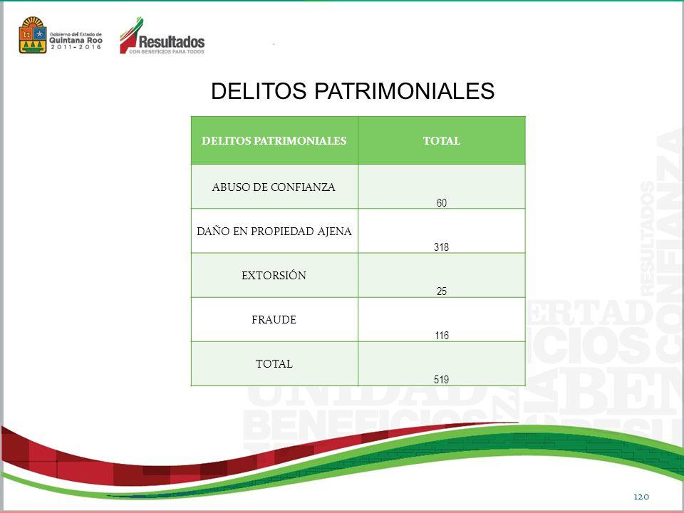 DELITOS PATRIMONIALES