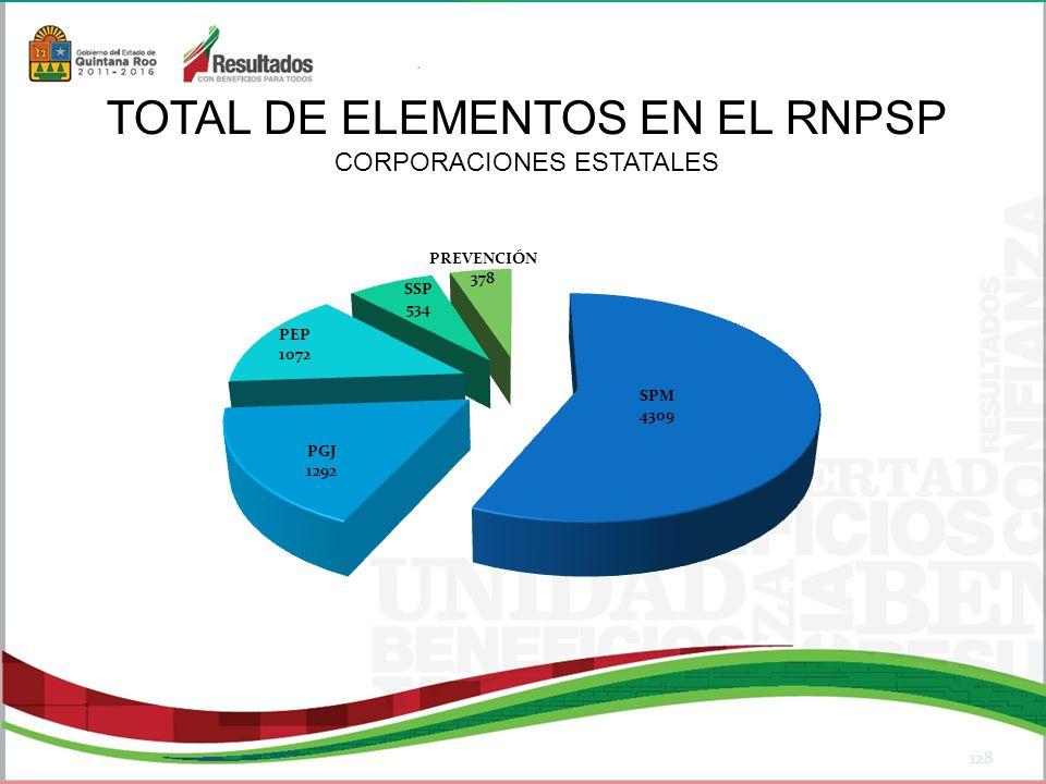 TOTAL DE ELEMENTOS EN EL RNPSP