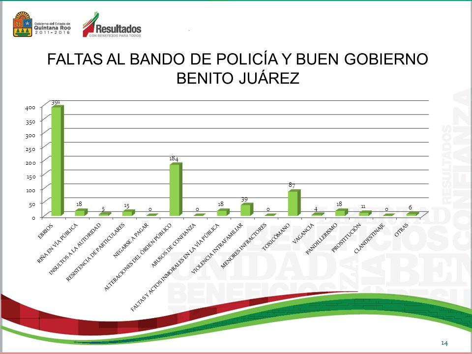 FALTAS AL BANDO DE POLICÍA Y BUEN GOBIERNO BENITO JUÁREZ