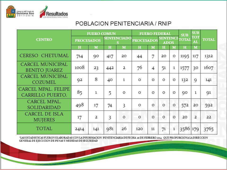 POBLACION PENITENCIARIA / RNIP