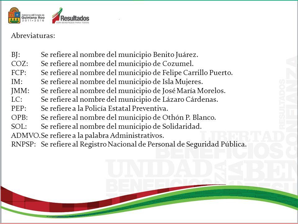Abreviaturas: BJ: Se refiere al nombre del municipio Benito Juárez. COZ: Se refiere al nombre del municipio de Cozumel.