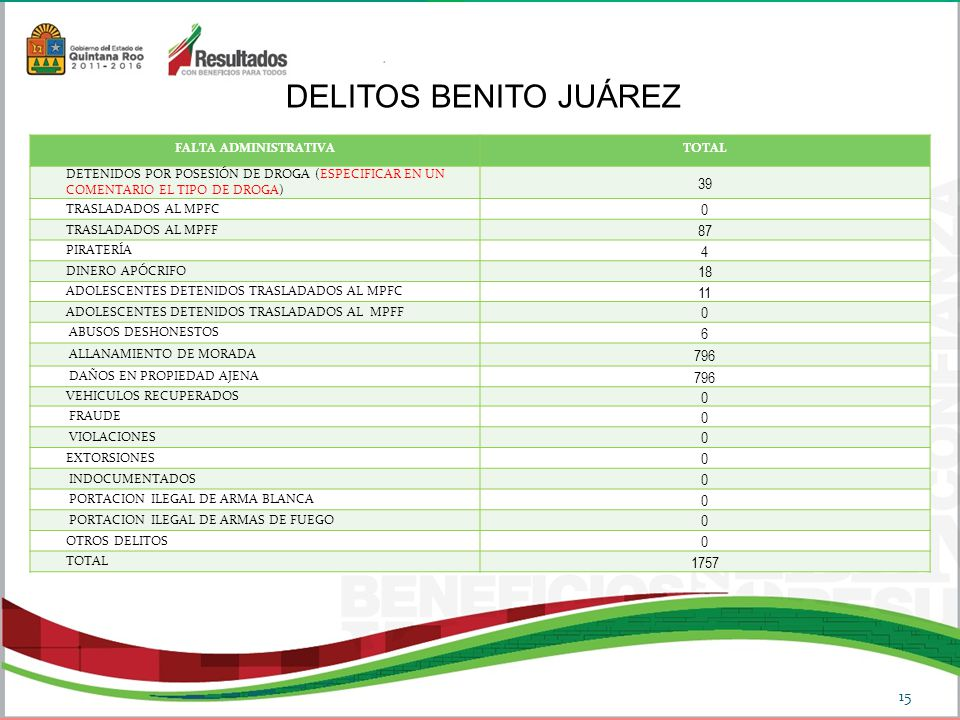 DELITOS BENITO JUÁREZ 39 87 4 18 11 6 796 1757 FALTA ADMINISTRATIVA