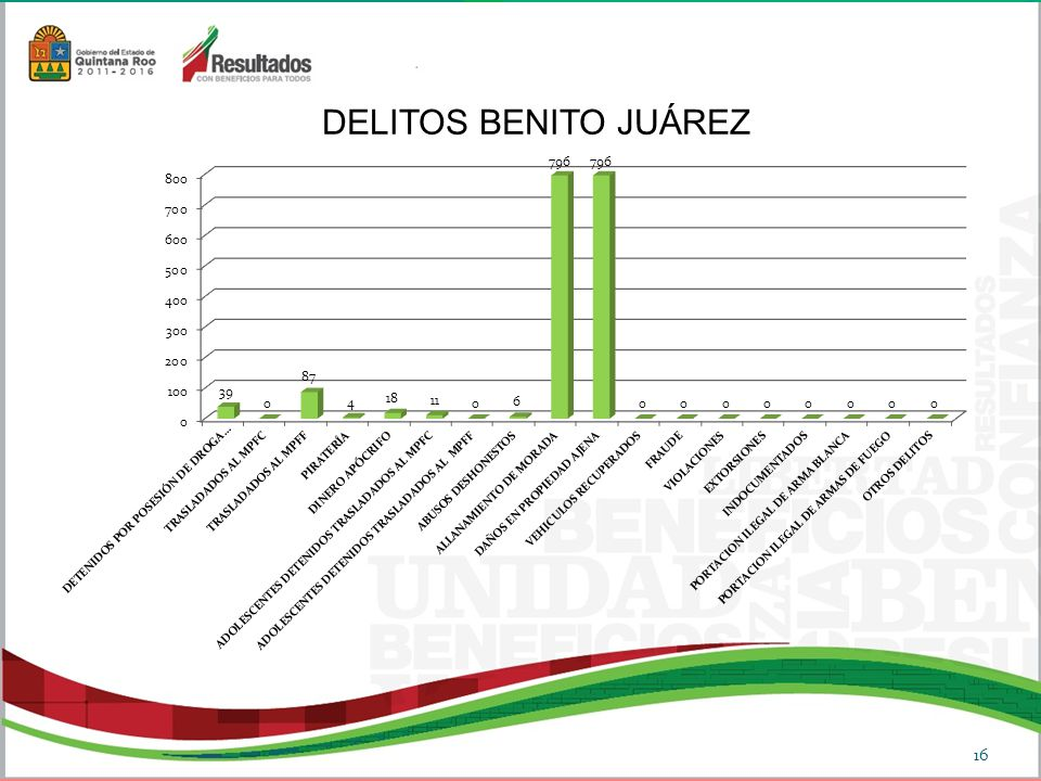 DELITOS BENITO JUÁREZ