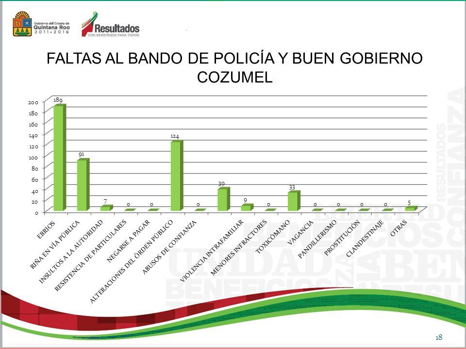 FALTAS AL BANDO DE POLICÍA Y BUEN GOBIERNO COZUMEL