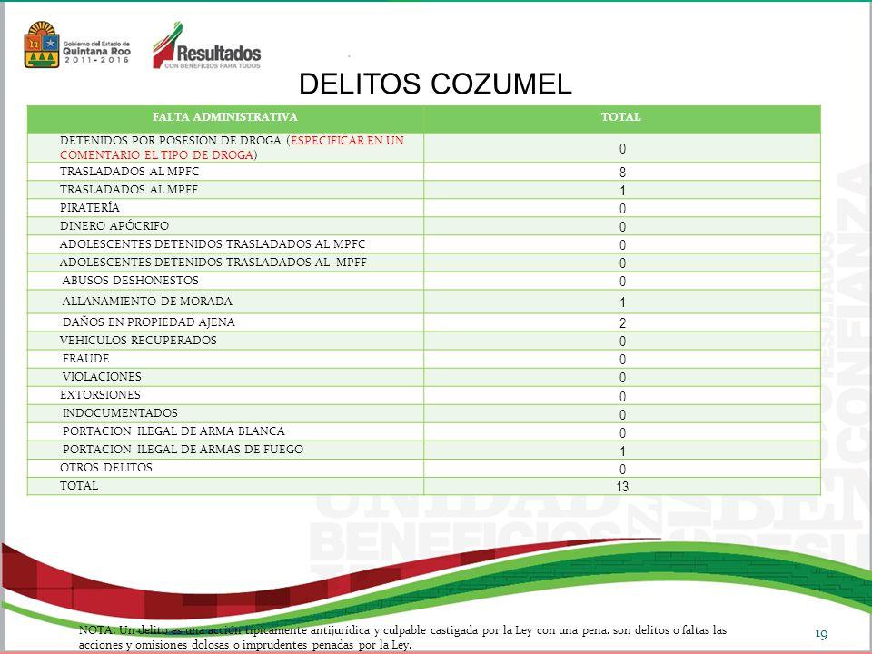 DELITOS COZUMEL 8 1 2 13 FALTA ADMINISTRATIVA TOTAL
