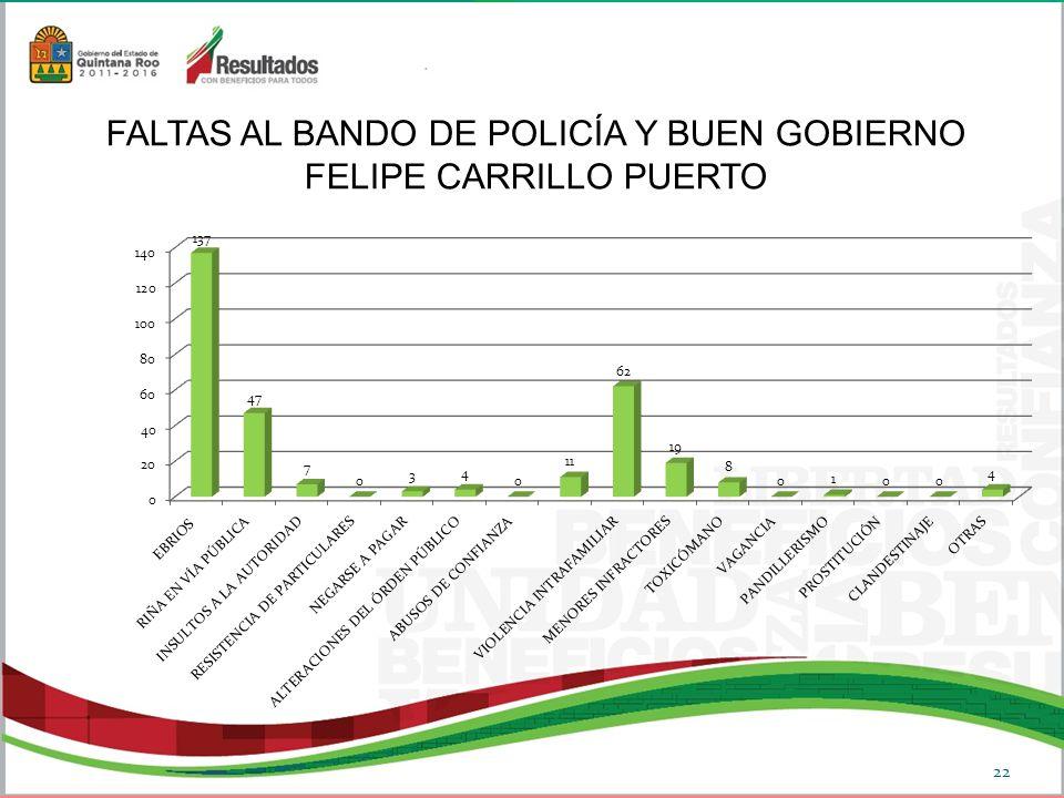 FALTAS AL BANDO DE POLICÍA Y BUEN GOBIERNO FELIPE CARRILLO PUERTO