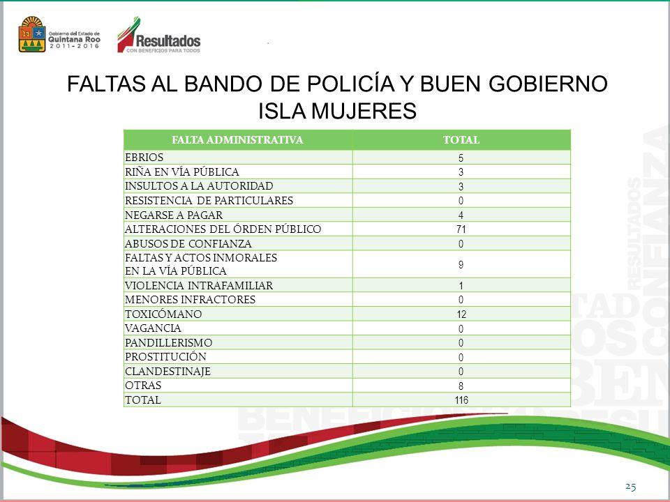 FALTAS AL BANDO DE POLICÍA Y BUEN GOBIERNO ISLA MUJERES