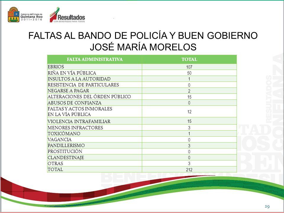 FALTAS AL BANDO DE POLICÍA Y BUEN GOBIERNO JOSÉ MARÍA MORELOS