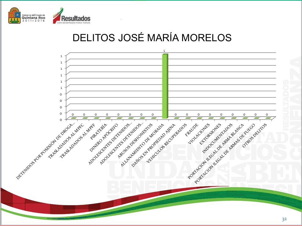 DELITOS JOSÉ MARÍA MORELOS