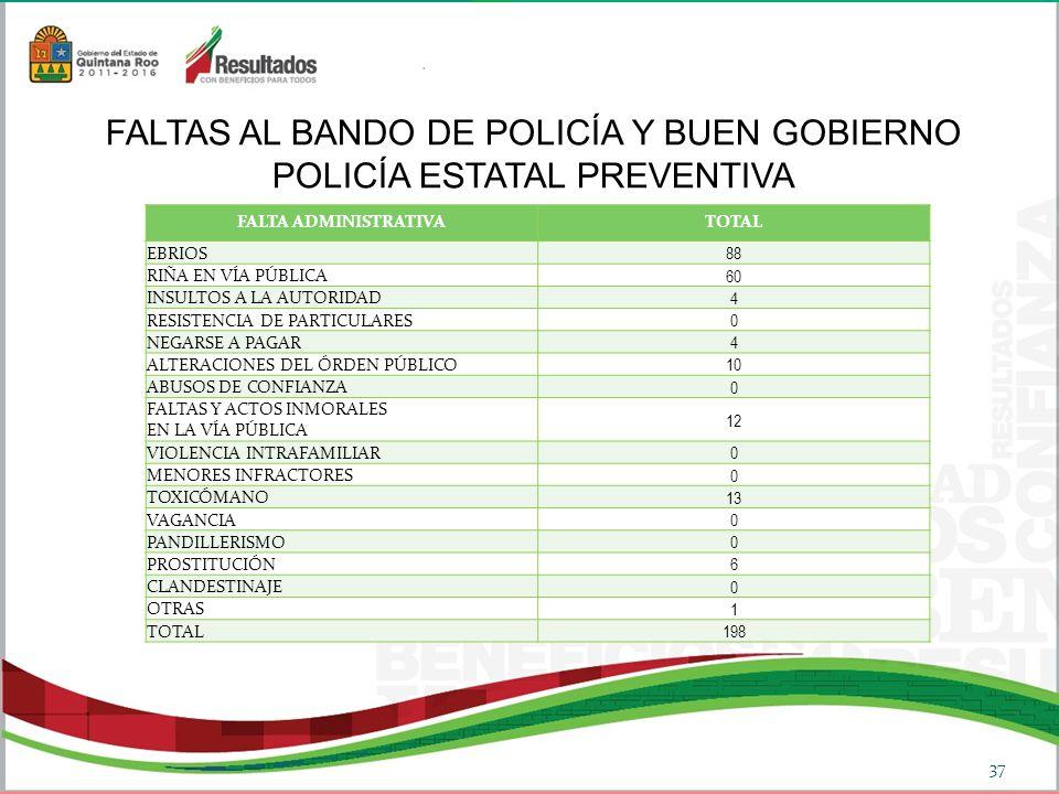 FALTAS AL BANDO DE POLICÍA Y BUEN GOBIERNO POLICÍA ESTATAL PREVENTIVA