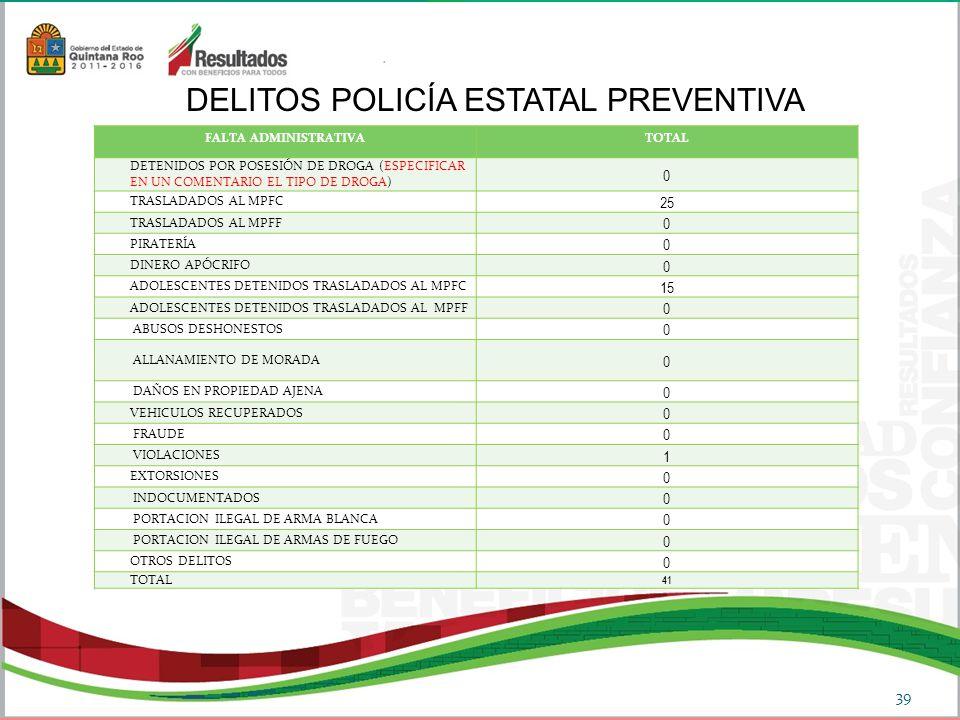 DELITOS POLICÍA ESTATAL PREVENTIVA