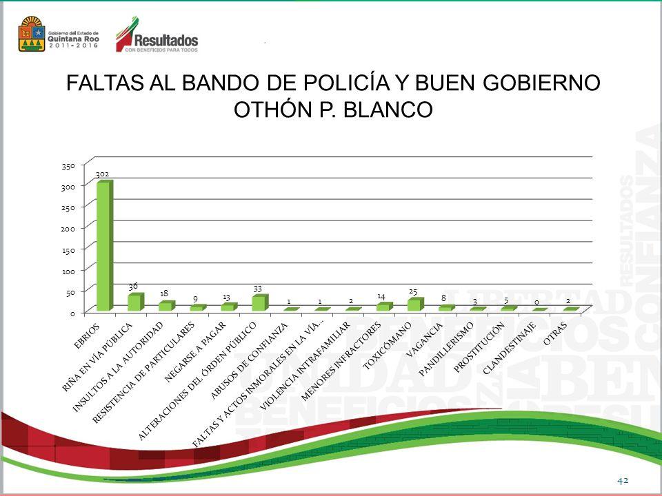 FALTAS AL BANDO DE POLICÍA Y BUEN GOBIERNO OTHÓN P. BLANCO
