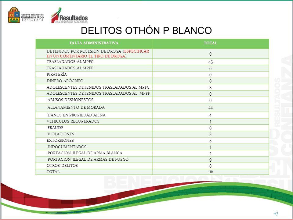 DELITOS OTHÓN P BLANCO 45 3 44 4 1 5 9 FALTA ADMINISTRATIVA TOTAL