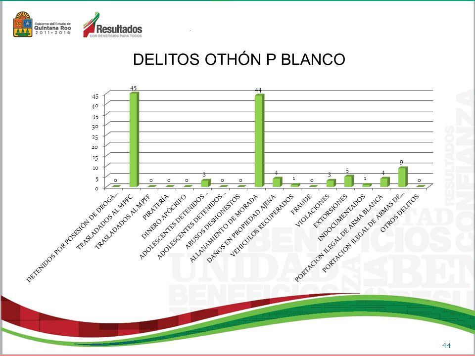 DELITOS OTHÓN P BLANCO