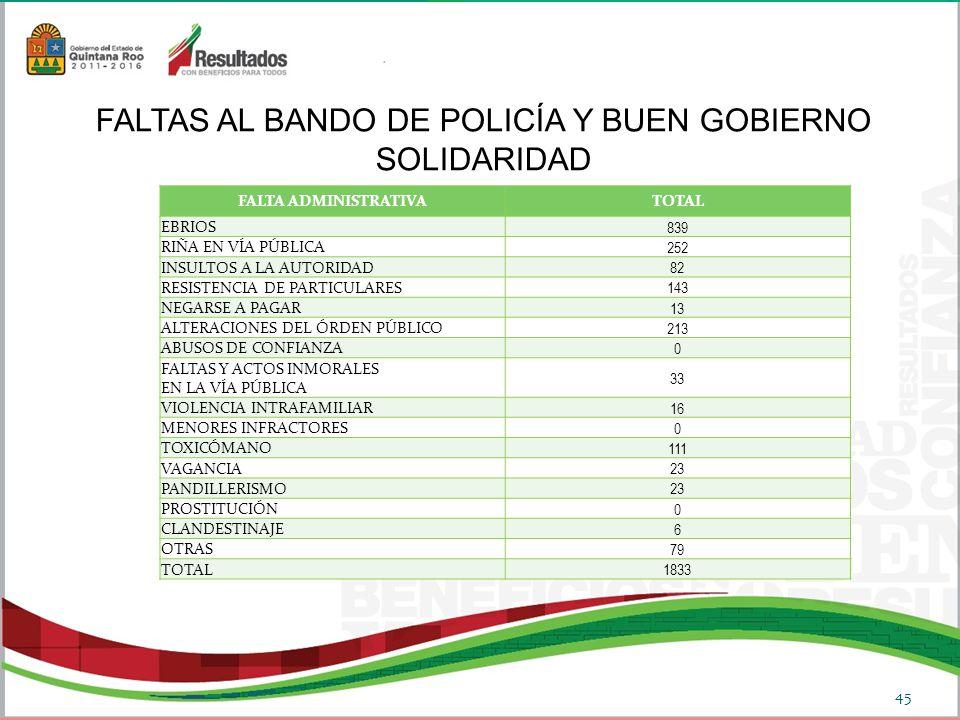 FALTAS AL BANDO DE POLICÍA Y BUEN GOBIERNO SOLIDARIDAD