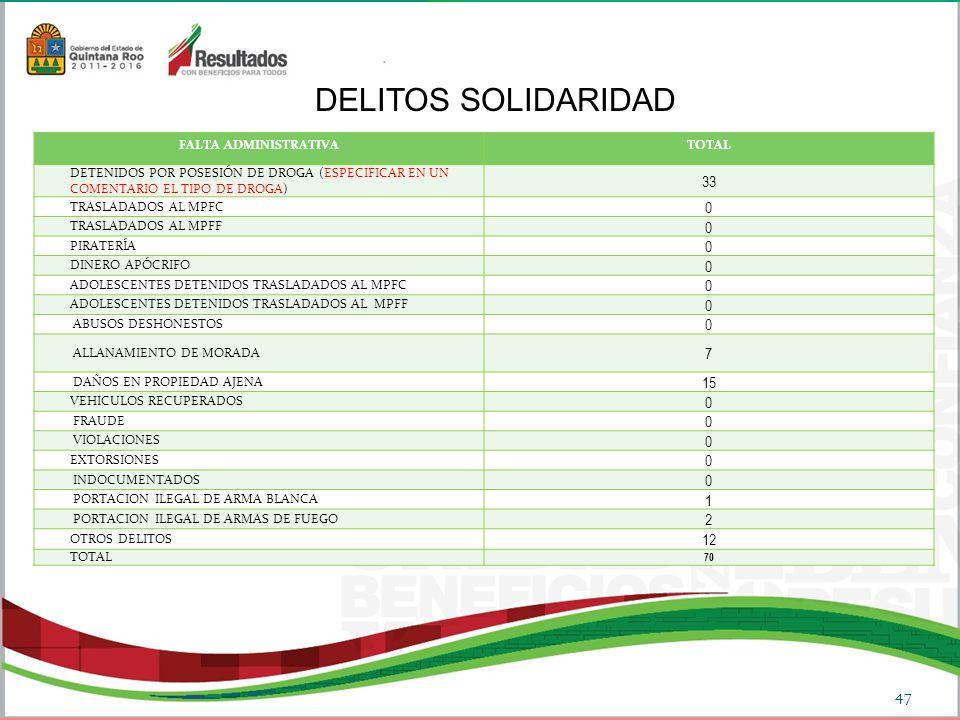 DELITOS SOLIDARIDAD 33 7 15 1 2 12 FALTA ADMINISTRATIVA TOTAL