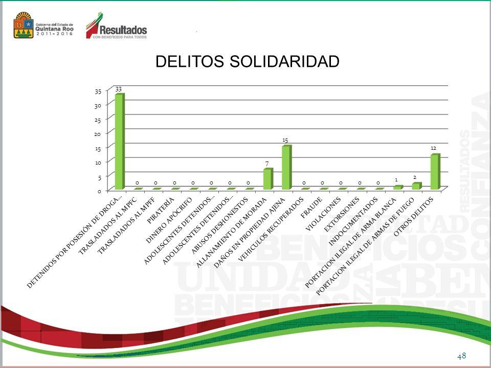 DELITOS SOLIDARIDAD