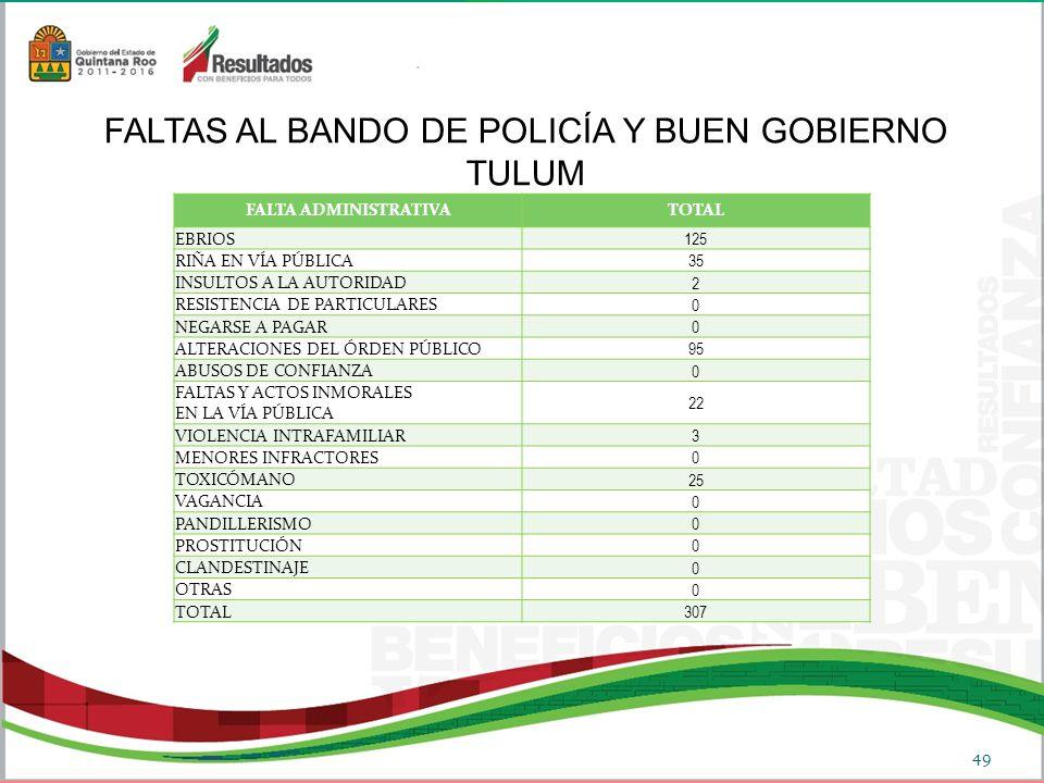 FALTAS AL BANDO DE POLICÍA Y BUEN GOBIERNO TULUM