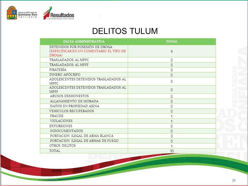 DELITOS TULUM 4 1 3 10 FALTA ADMINISTRATIVA TOTAL