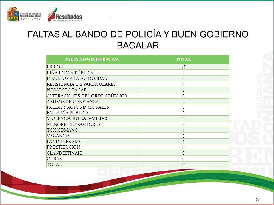 FALTAS AL BANDO DE POLICÍA Y BUEN GOBIERNO BACALAR