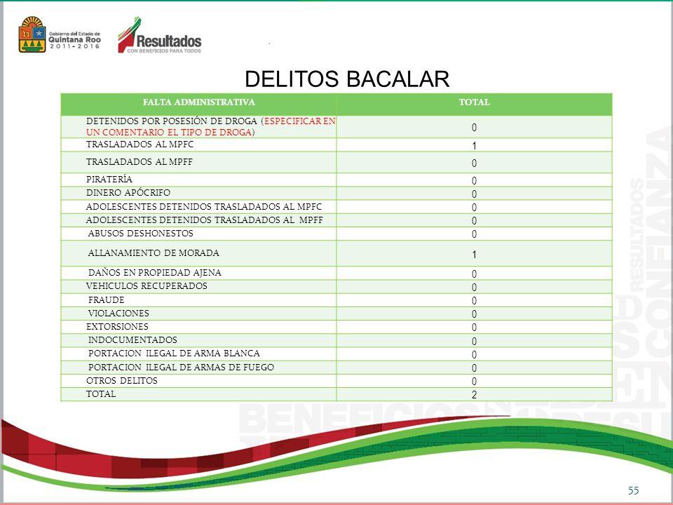 DELITOS BACALAR 1 2 FALTA ADMINISTRATIVA TOTAL