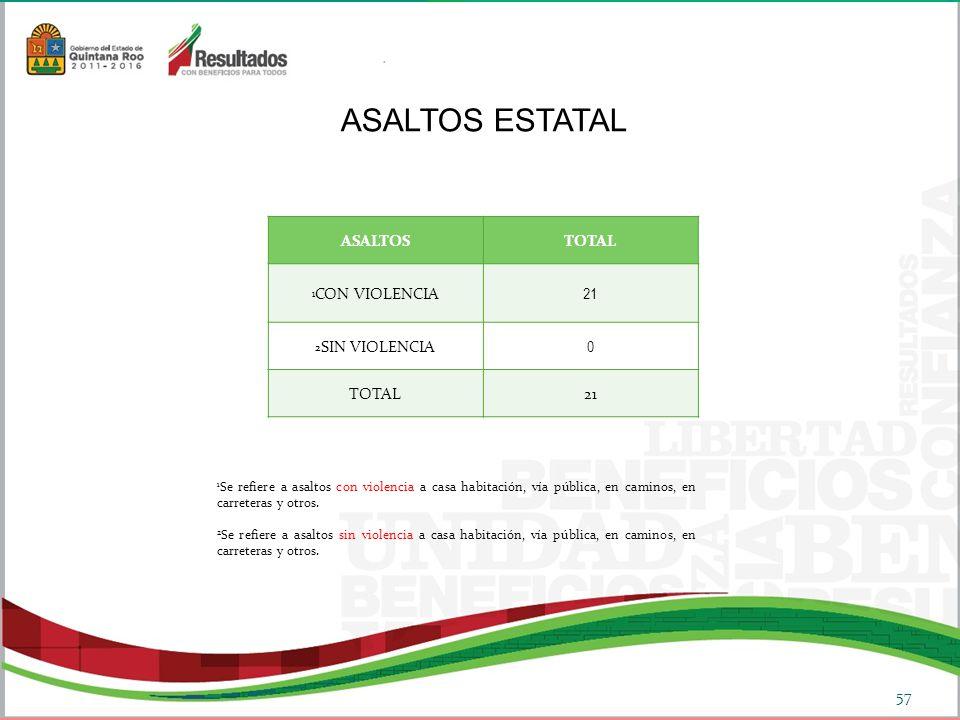 ASALTOS ESTATAL ASALTOS TOTAL 21