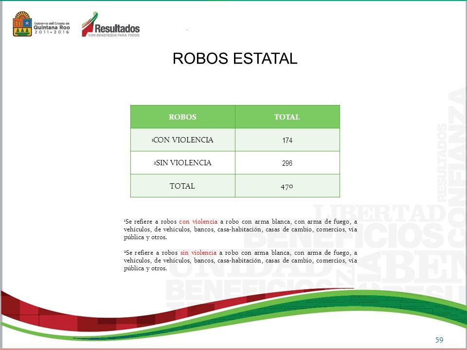 ROBOS ESTATAL ROBOS TOTAL 174 296 470