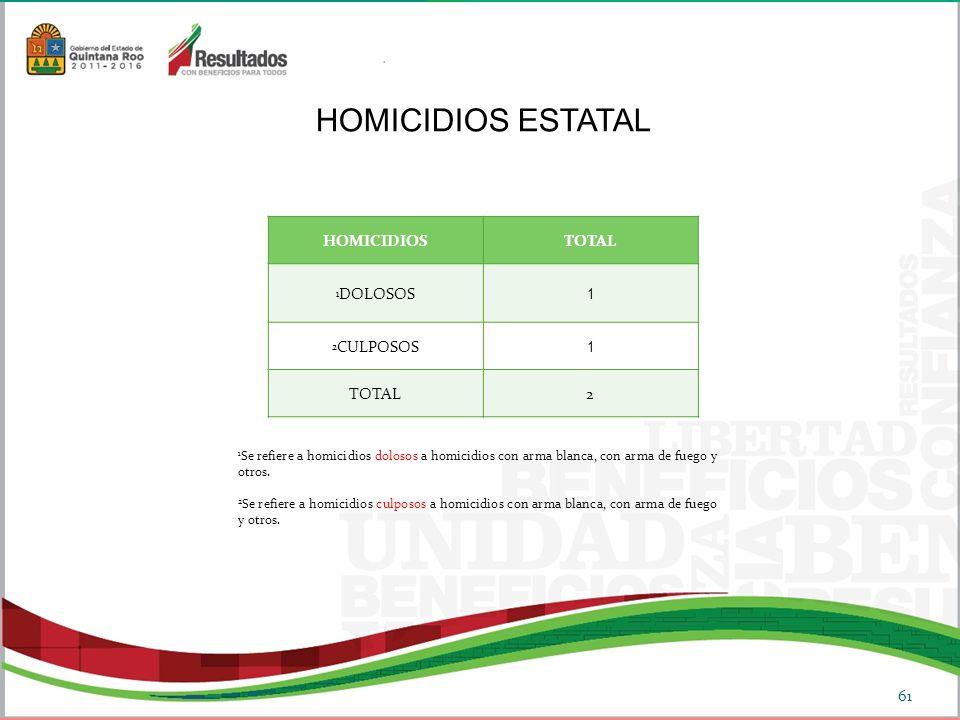 HOMICIDIOS ESTATAL HOMICIDIOS TOTAL 1 2