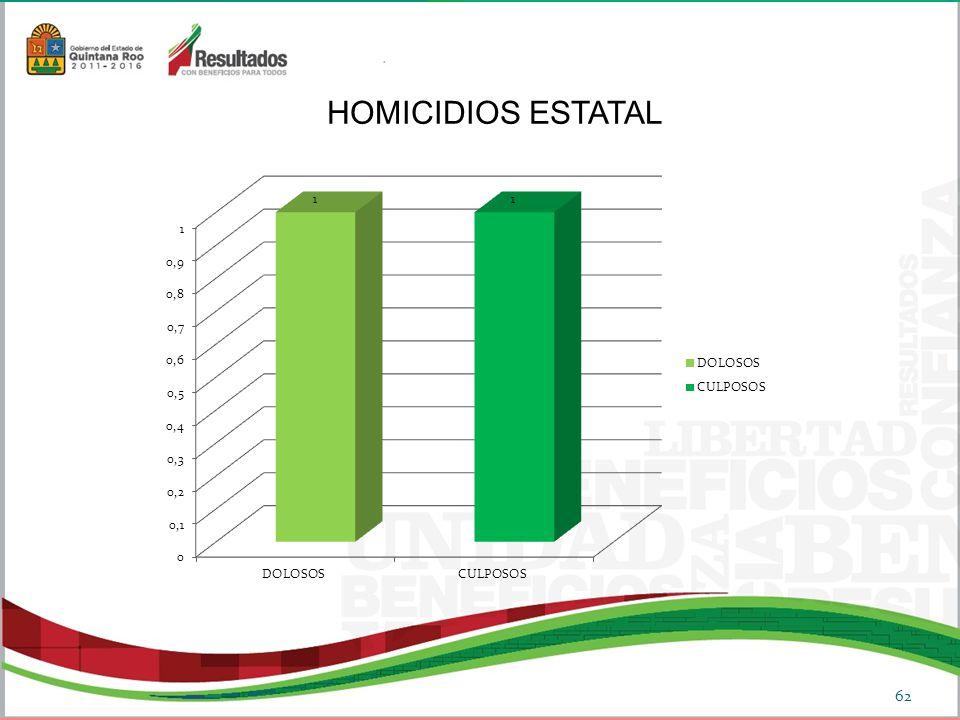 HOMICIDIOS ESTATAL