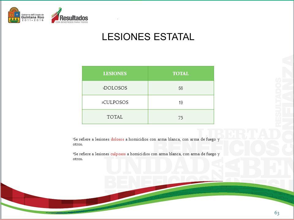 LESIONES ESTATAL LESIONES TOTAL 56 19 75