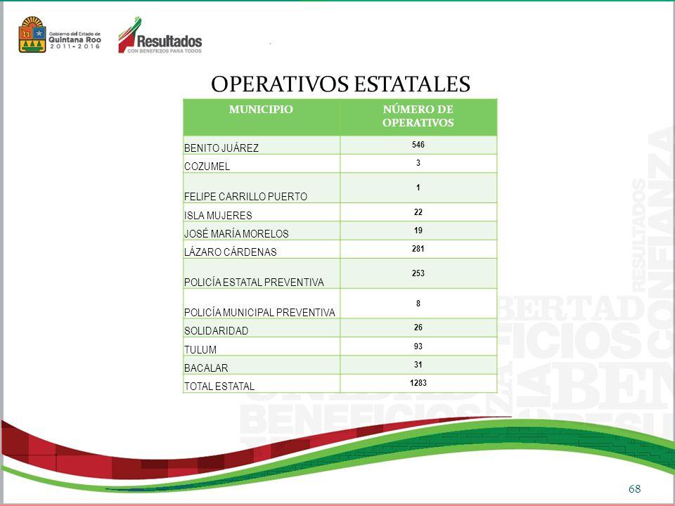 OPERATIVOS ESTATALES MUNICIPIO NÚMERO DE OPERATIVOS BENITO JUÁREZ