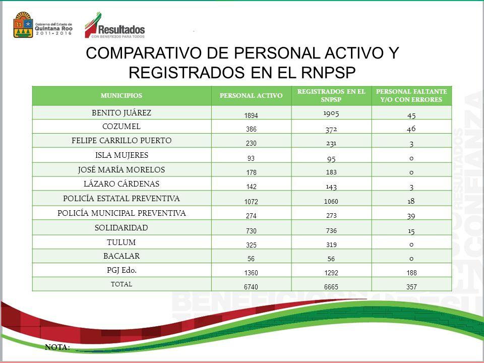 REGISTRADOS EN EL SNPSP PERSONAL FALTANTE Y/O CON ERRORES