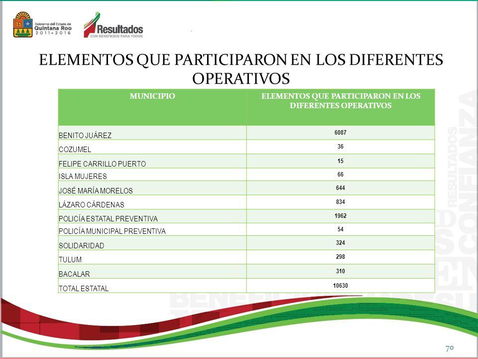 ELEMENTOS QUE PARTICIPARON EN LOS DIFERENTES OPERATIVOS
