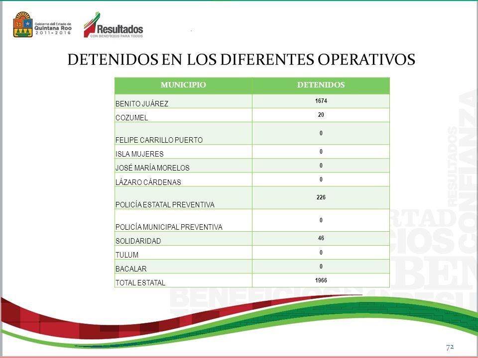 DETENIDOS EN LOS DIFERENTES OPERATIVOS